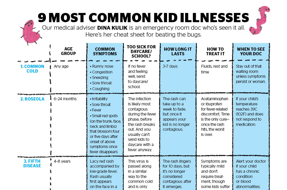 Your Ultimate Guide To The Most Common Kid Illnesses  TodayS Parent