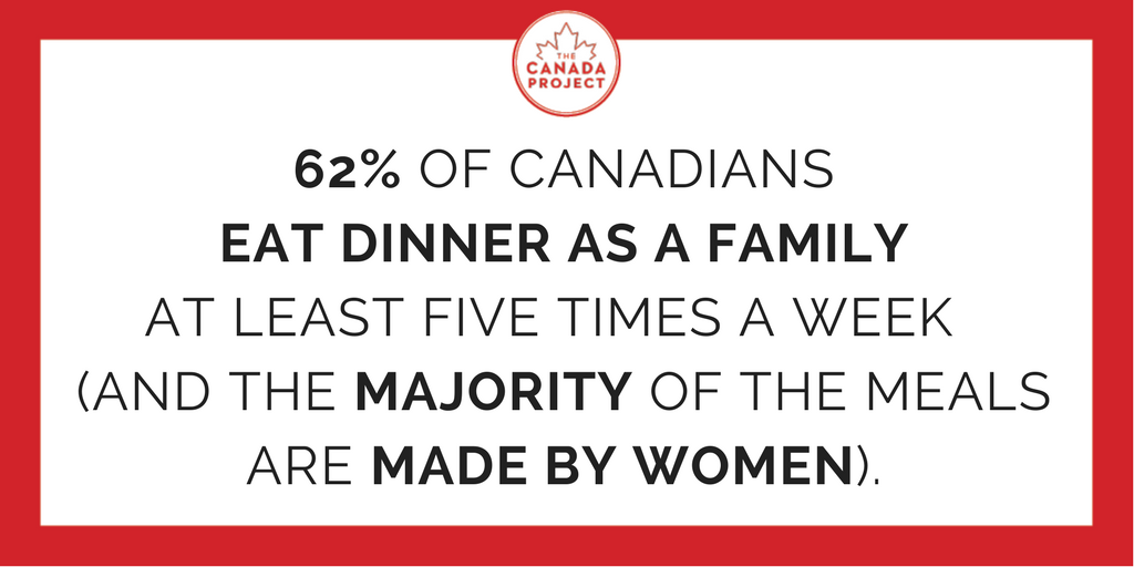 62% of canadians eat dinner as a family at least five times a week and the majority of meals are made by women